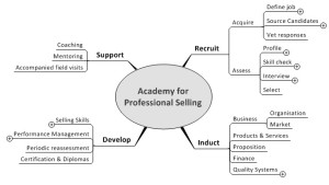 Basic Scope of an Academy