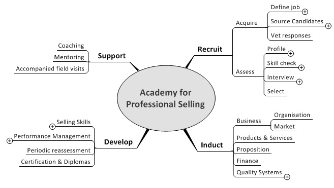 Academy for professional selling
